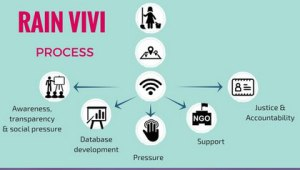 RAIN VIVI_ Crowdsourced data to ensure social inclusion for domestic workers | Human rights | Kuwait
